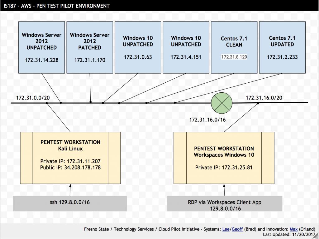 Pen Test Environment established at AWS/EC2.